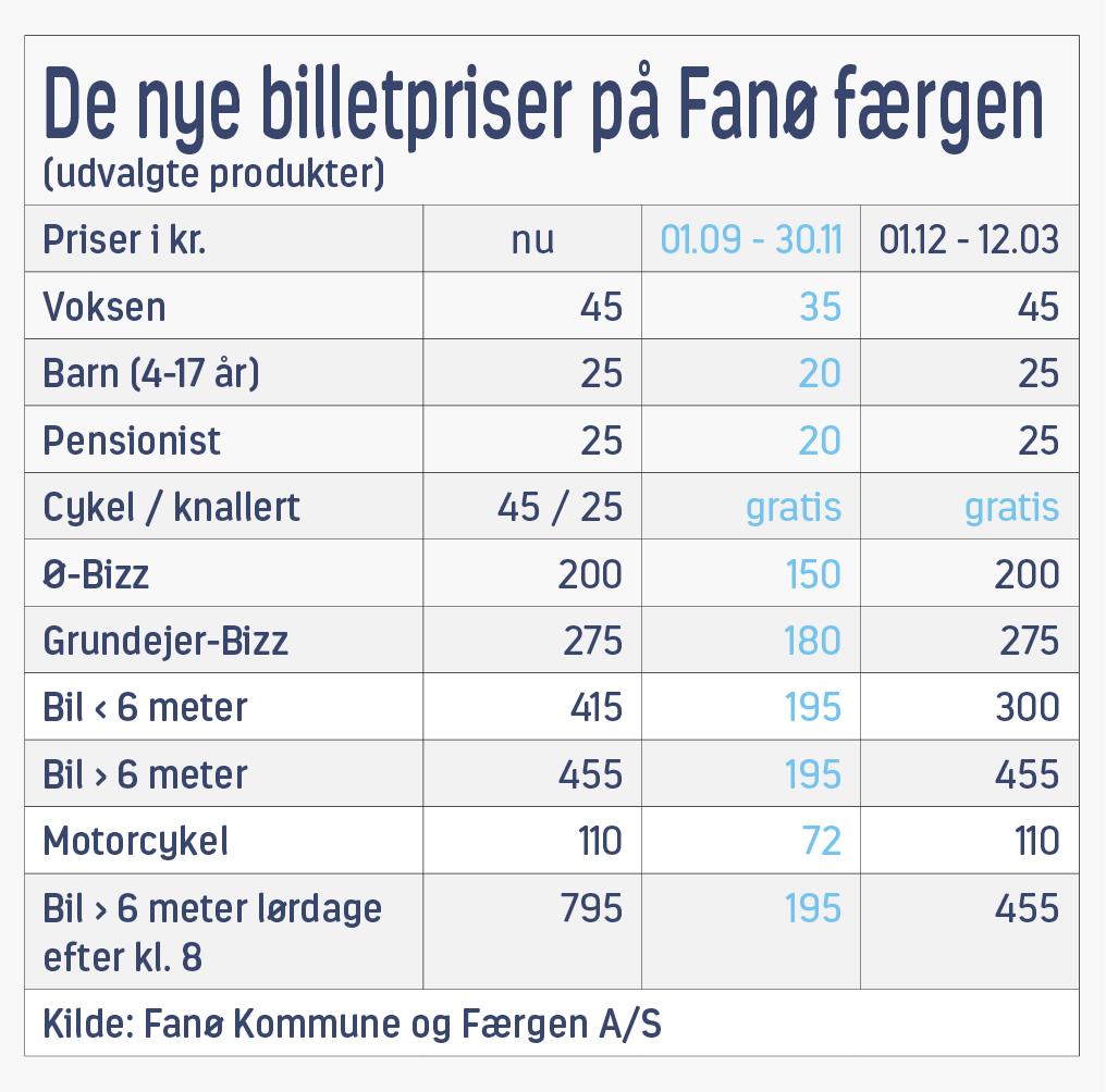 Billetpriser Fanø færgen