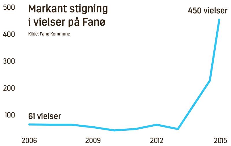 Brylluper Fanø 2006-2016 graf