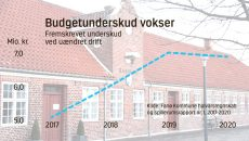 Budgetunderskud graf
