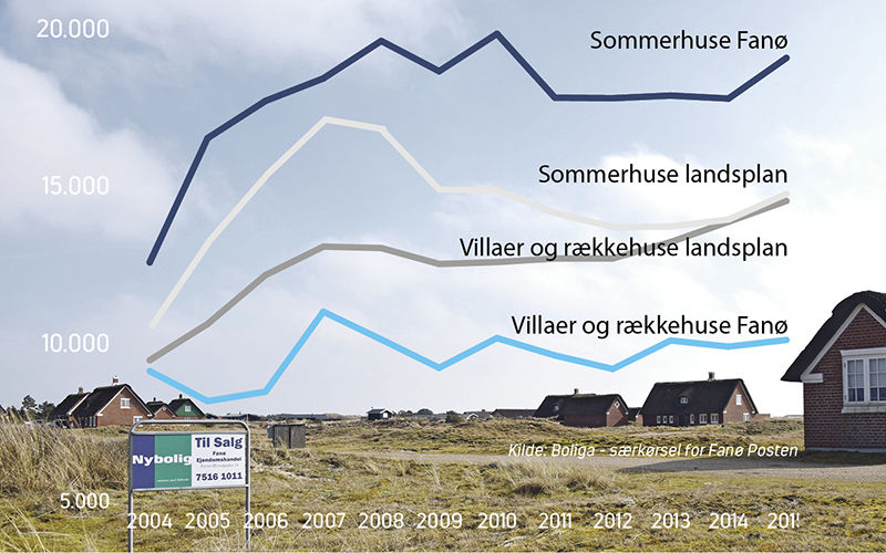 Summerhuspriser graf 02